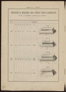 Prezzo corrente degli articoli di caoutchouc, guttaperca ed amianto per applicazioni industriali